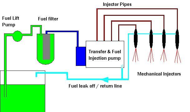 Diesel Engine Service Repair,Car,Van,Truck,Shropshire,UK,Diesel pump