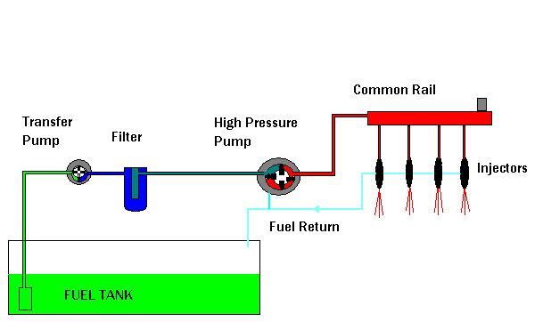 petrol fuel system diagram diesel engine diagnostics car van truck repair service ...